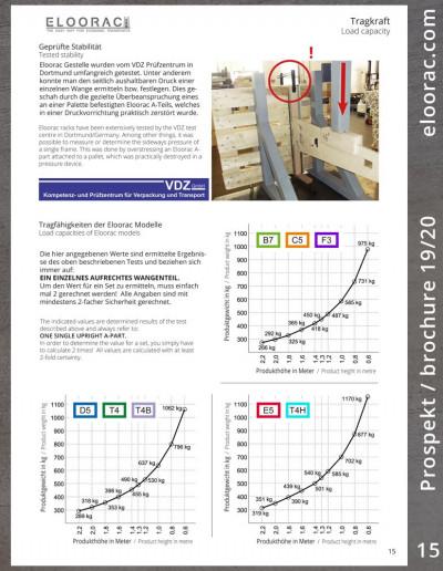 Seite 15 des Eloorac Prospektes: Hier geht es um die Testung des Eloorac Systems und die daraus resultierenden Aussagen zur Stabilität bzw. Tragkraft unserer Transportgestelle. Umfangreiche Unterlagen wurden vom VDZ Prüfinstitut in Dortmund erstellt. Diese können auf Nachfrage bei uns geordert werden.