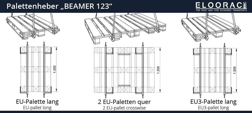 The Eloorac Beamer for working with the crane on a Euro pallet in different orientations.