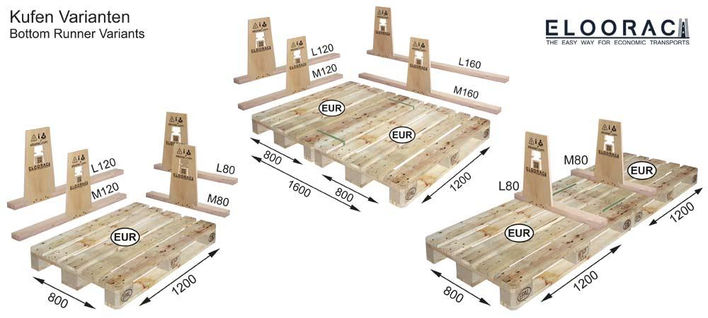 Darstellung des Eloorac Prinzips welche Kufenlängen zu den verschiedenen Europaletten Kombinationen passen.
