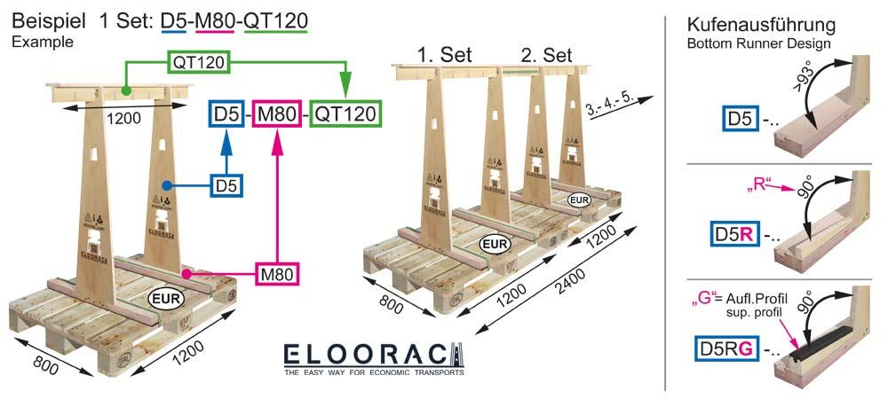 Darstellung des Aufbaus und Funktionsweise eines Eloorac Transportgestells. Es wird erklärt wie sich die Bezeichnung eines fertigen Eloorac Gestells zusammenstellt.