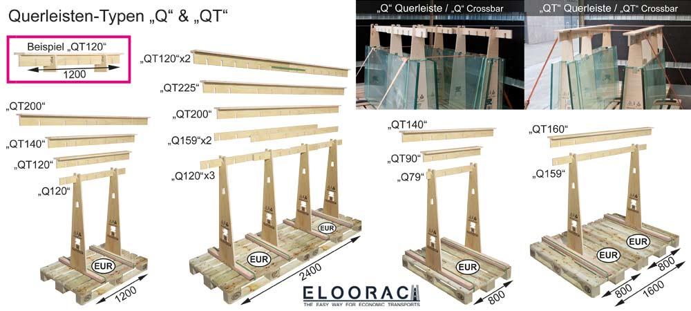 """Abbildung der Eloorac Querleisten Typen """"Q"""" und """"QT"""" und wie damit ein Glastransportgestell bzw. Glasbock auf der Ladefläche eines LKW gegurtet wird."""