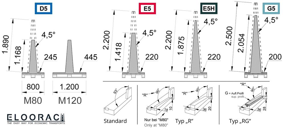 Abbildung der verschiedenen, für Glas geeigneten Eloorac Glastransportgestelle bzw. Glasböcke in verschiedenen Größen.