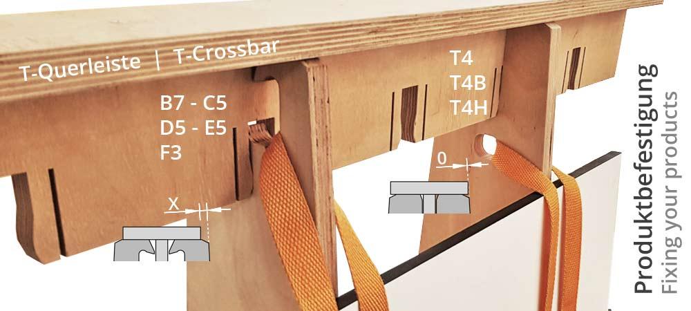 Darstellung der verschiedenen Befestigungsmöglichkeiten an einem Eloorac Transportgestell aus Holz. Den Ausfräsungen sind jeweils die verschiedenen Modelltypen von Eloorac zugewiesen.