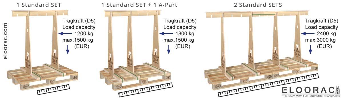 Eloorac Systemkomponenten können zu verschieden großen Transportgestellen zusammengefügt werden. Man erstellt sich sein Mehrweggestell nach dem LEGO Prinzip.