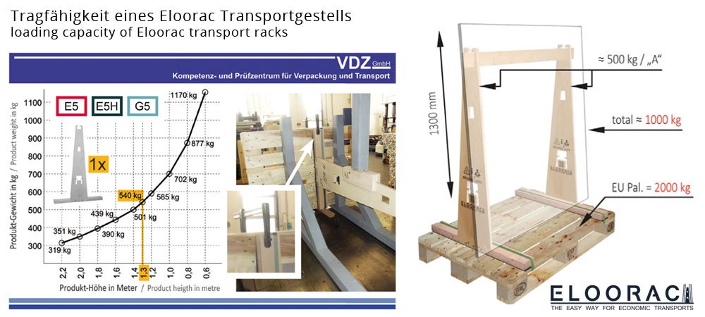 Vergleichsdarstellung wie kleine bzw. schmale Glaseinlegeböden auf herkömmliche Art auf 3 Glasböcken transportiert werden und dass der Transport der Gläser auf einem Eloorac Glastransportgestell bis zu 66% an Transportfläche einspart.