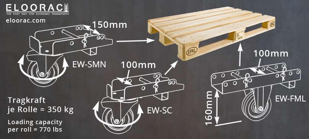 Darstellung mit Detailmaßen und Angaben zur Tragfähigkeit der Eloowheel Rollen für EPAL, Euro-Paletten und Kunststoffpaletten.