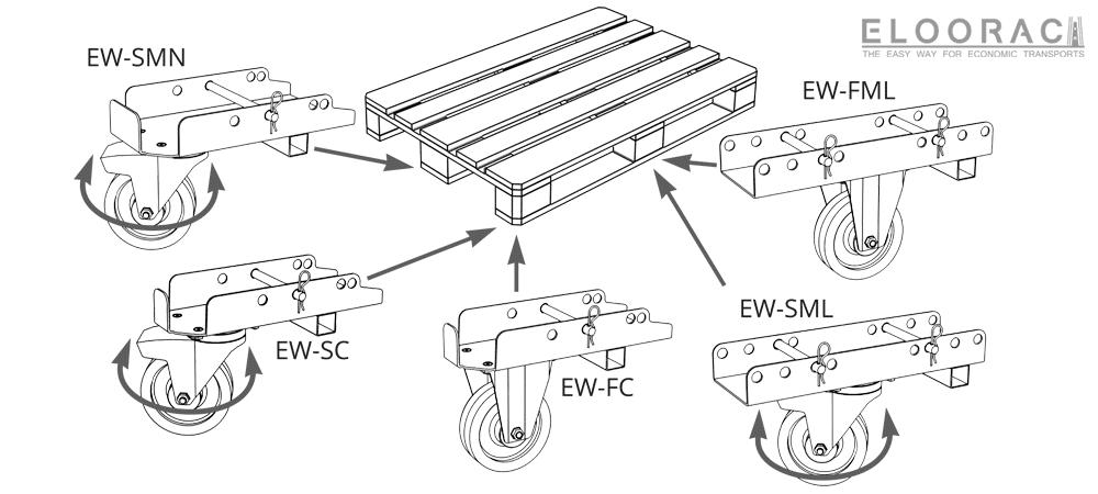 Darstellung wie wenig Eloowheel Rollen Typen für EPAL- und Kunststoffpaletten nötig sind.