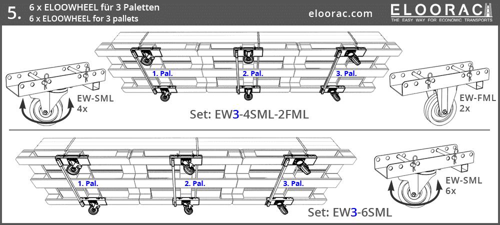 Darstellung der Positionierung von Eloowheel Transportrollen an 3 miteinander verbundenen Euro Palette oder EPAL Paletten.