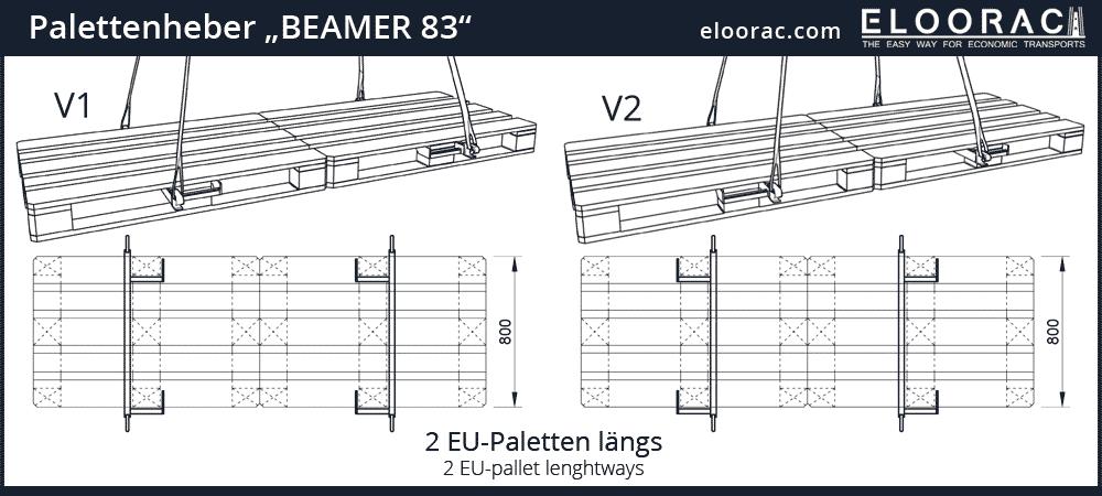 Der Beamer von Eloorac zum richtigen Arbeiten mit dem Kran an Doppel Europalette in Längsrichtung.
