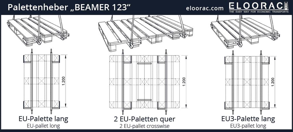 Der Eloorac Beamer zum Arbeiten mit dem Kran an einer Euro Palette in verschiedenen Ausrichtungen.