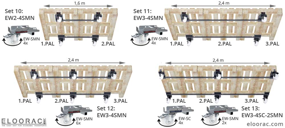 Darstellung der Positionierung von Eloowheel Transportrollen an 2 oder 3, quer miteinander verbundenen EURO Paletten bzw. EPAL Paletten. Die Stabilsierungsstange welche die Lenkrollen miteinander verbindet, ist in verschiedenen Längen, erhältlich.