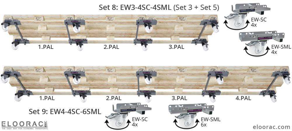 Darstellung der Positionierung von Eloowheel Transportrollen an 3 und 4 miteinander verbundenen Euro Palette oder EPAL Paletten. Jede Palettenlänge kann mit den Eloorwheel Rollensystem rollbar bzw. beweglich gemacht werden.