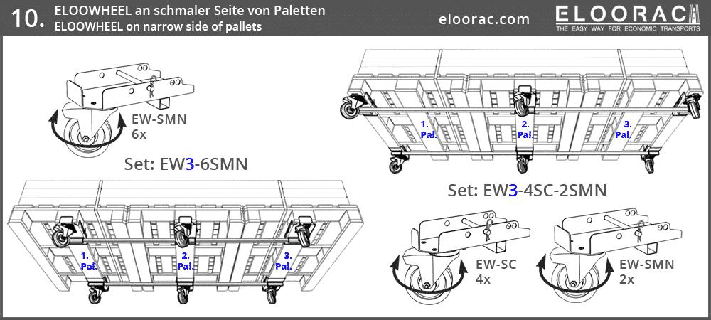 Darstellung der Positionierung von Eloowheel Transportrollen an 2 quer miteinander verbundenen Euro Paletten oder EPAL Paletten. Die Stabilsierungsstange welche die Lenkrollen miteinander verbindet, ist auch in anderen Längen, Z.B. bei Verwendung von 3 Europaletten, erhältlich.
