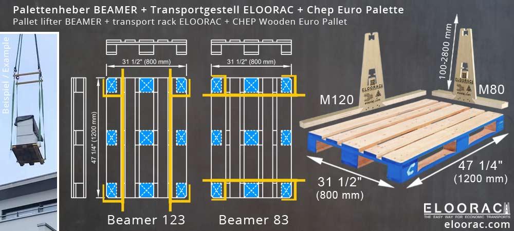 Abbildung einer CHEP Palette in der Größe einer EPAL Europalette, dem Palettenheber Beamer und dem Glas Transportgestell Eloorac welches durch verschieden lange Bodenkufen auf der CHEP Palette zum Einsatz kommen kann.